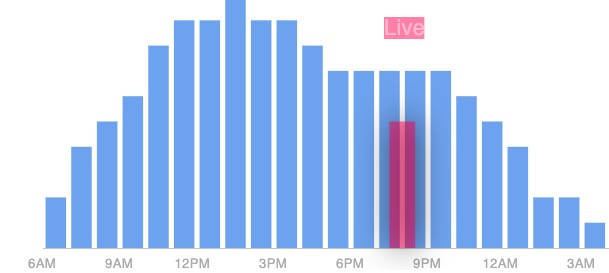 Compare live vs forecasted busyness